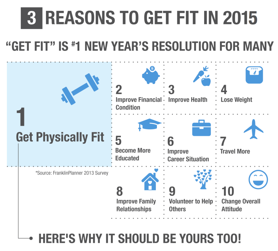 CMB's Guide to Fitness in 2015